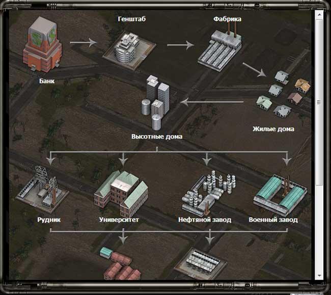 Desert Operations Структура строений